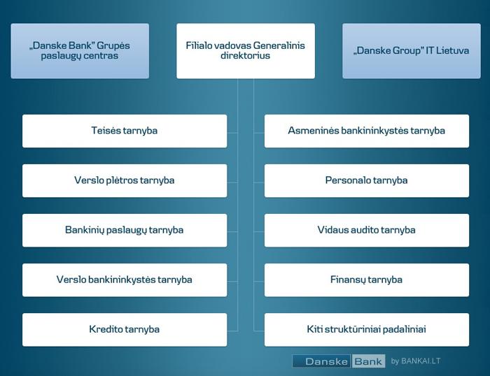 Danske bank organizacinė struktūra