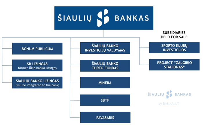 Šiaulių banko įmonių struktūra