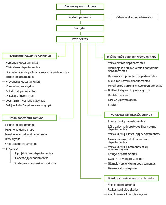 SEB organizacinė struktūra