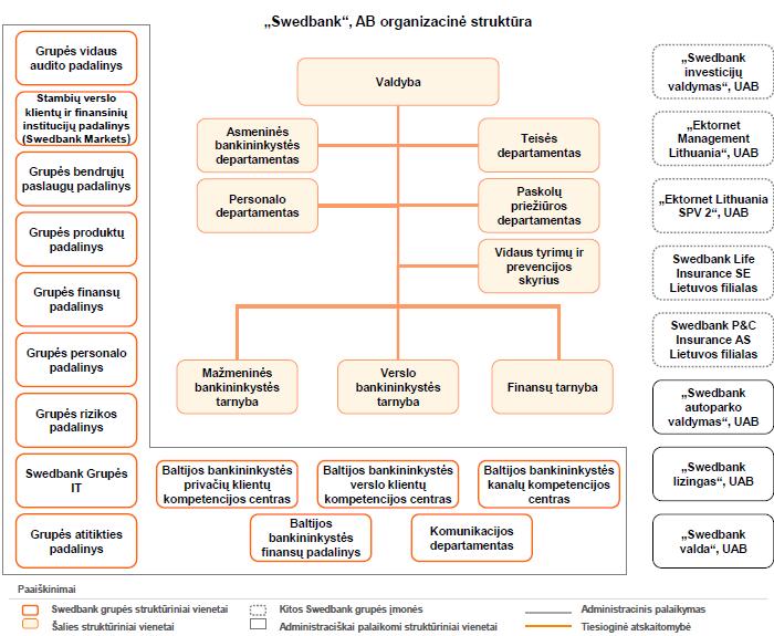 Swedbank organizacinė struktūra