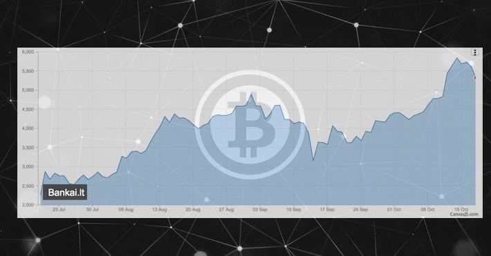 crypto trading pietų afrika kaip pradėti crypto exchange