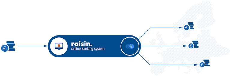Internetinės platformos Raisin veikimo schema