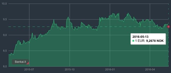 Valiutu Kitimo Grafikai - Kaip uždirbti pinigus internete dirbant iš sodybos