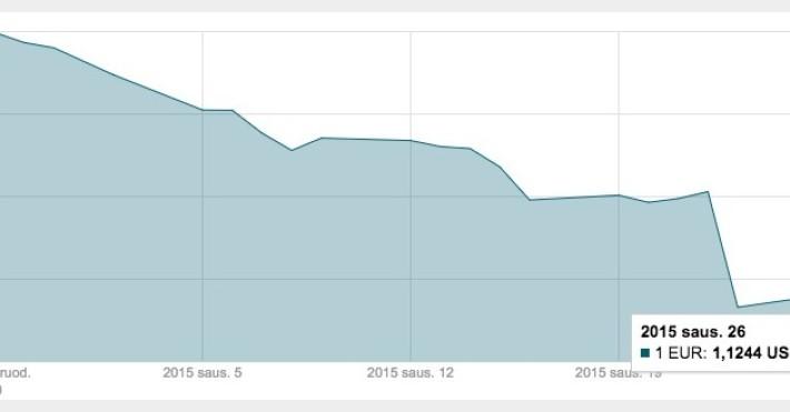 EUR/USD sausio 26 d.