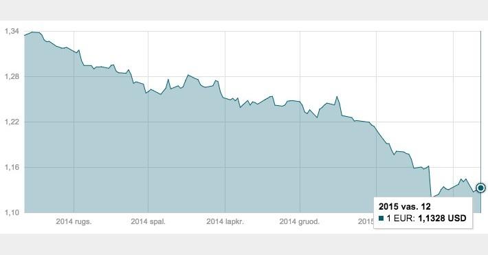 Vasario 12 d. EUR/USD valiutų poros grafikas