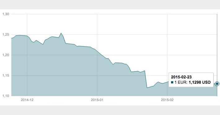 Vasario 23 d. EUR/USD valiutų poros grafikas