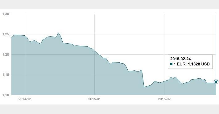 Vasario 24 d. EUR/USD valiutų poros grafikas