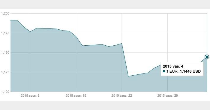 Vasario 4 d. EUR/USD kurso kitimo grafikas