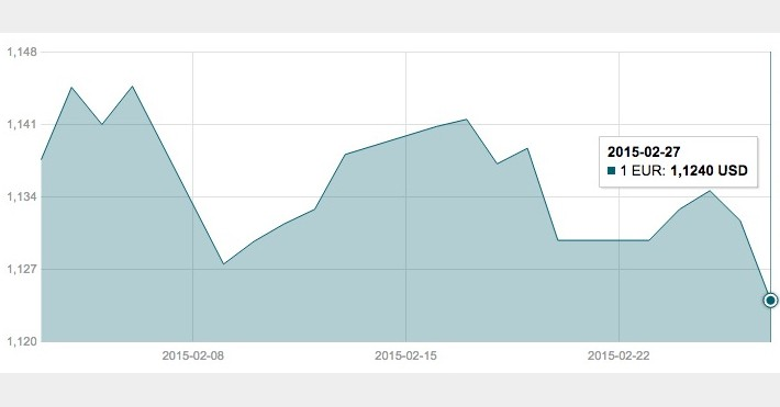 Vasario 27 d. EUR/USD valiutų poros grafikas