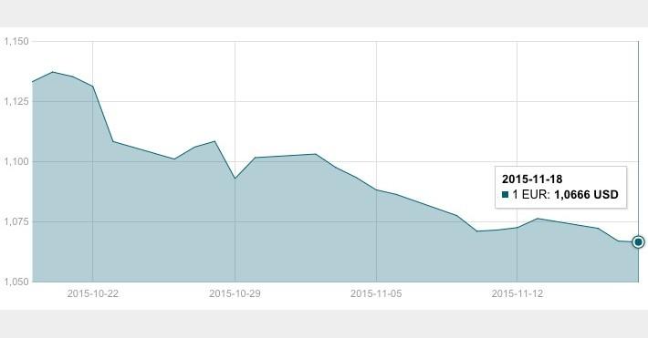 JAV dolerio kursas lapkričio 18 d.
