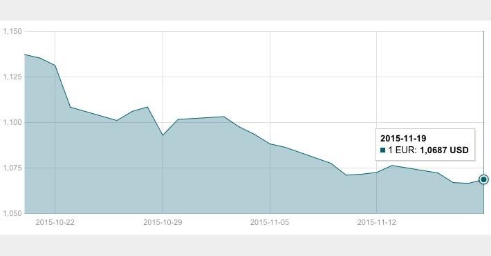 JAV dolerio kursas lapkričio 19 d.