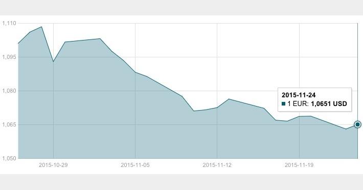 JAV dolerio kursas lapkričio 24 d.