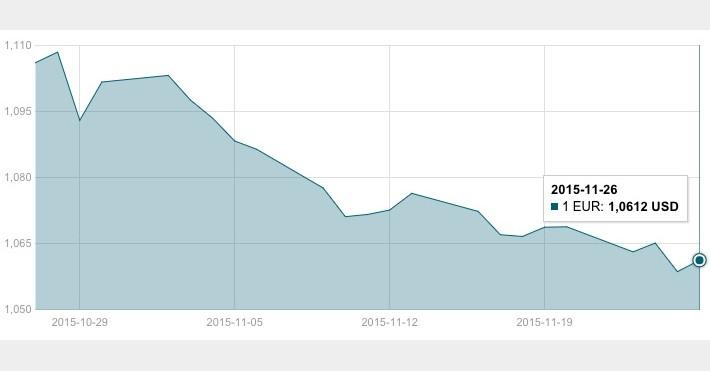 JAV dolerio kursas lapkričio 26 d.