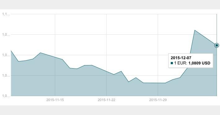 JAV dolerio kursas gruodžio 7 d.