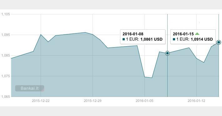 Euro ir JAV dolerio kursas (2016 01 08 - 2016 01 15)