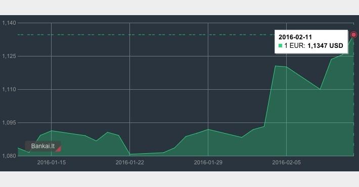 bitcoin kaina šiandien zar)