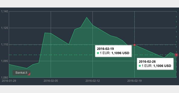 Vasario 19 d. - 26 d. EUR/USD grafikas