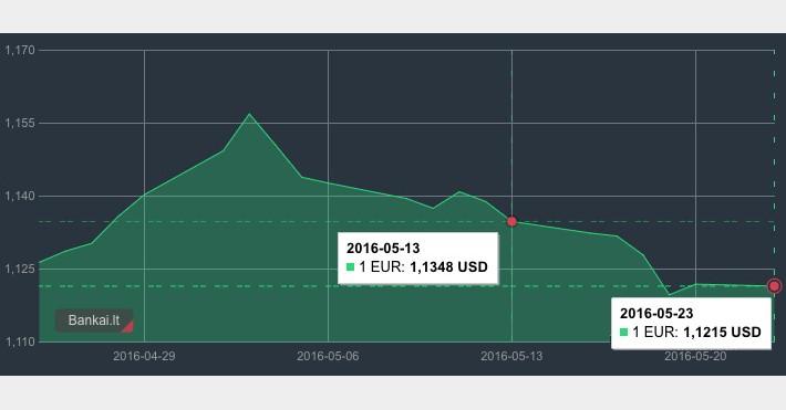 EUR/USD kursas