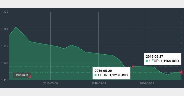 Gegužės 20-27 d. EUR/USD grafikas