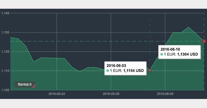 EUR/USD kurso pokytis