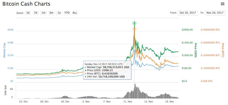 Bitcoin cash kainos pokytis
