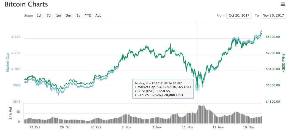 Bitcoin kainos pokytis