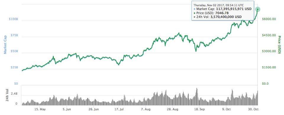 Bitcoin kaina, rekordas