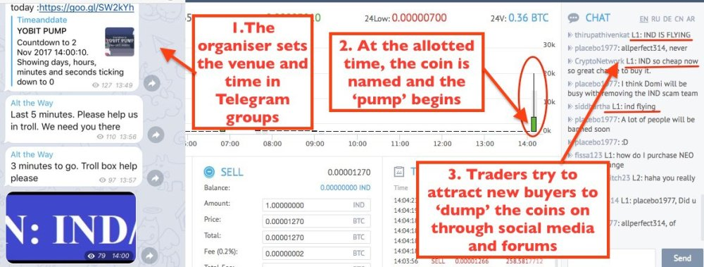 Telegram organizavimo pavyzdys