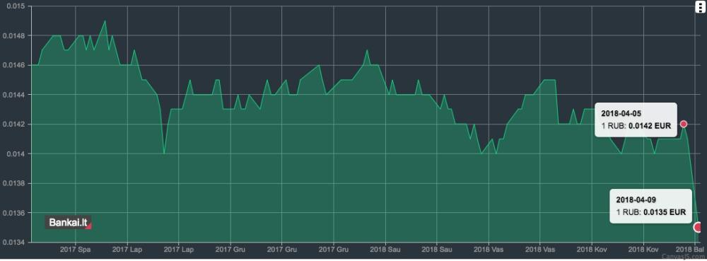 Rublio kursas smuko žemyn po JAV sankcijų Rusijai