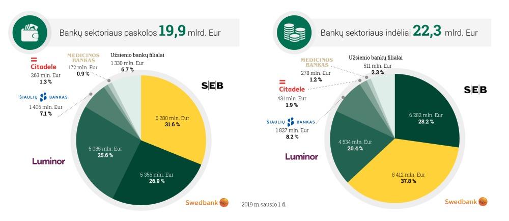 Indėlių ir paskolų portfeliai bankuose (Lietuvos banko duomenys 2019 m. sausio mėn.)