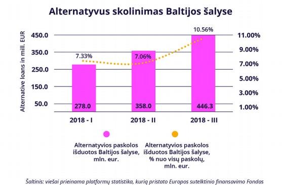 Alternatyvus skolinimas Baltijos šalyse