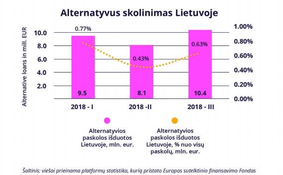 Alternatyvus skolinimas Lietuvoje