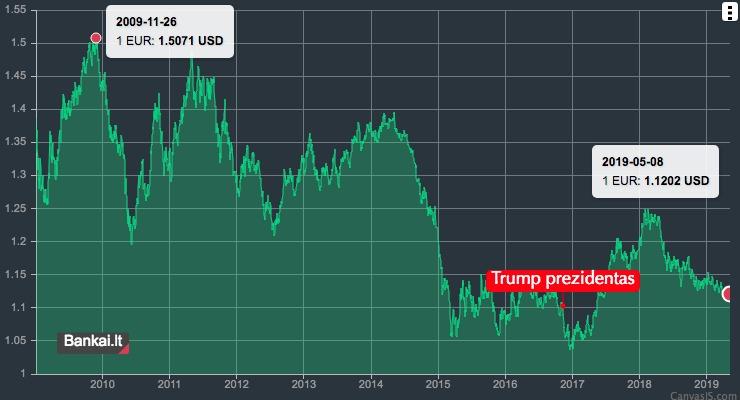 EUR/USD 10 metų valiutų kursas