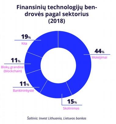 Fintech kompanijos pagal sektorius