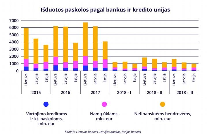 Išduotos paskolos pagal bankus ir kredito unijas