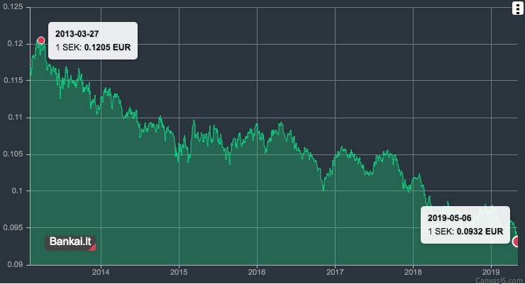 Švedijos kronos kritimas prieš eurą