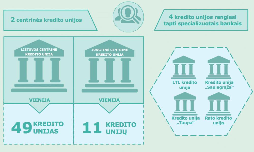 4 kredito unijos rengiasi tapti specializuotais bankais