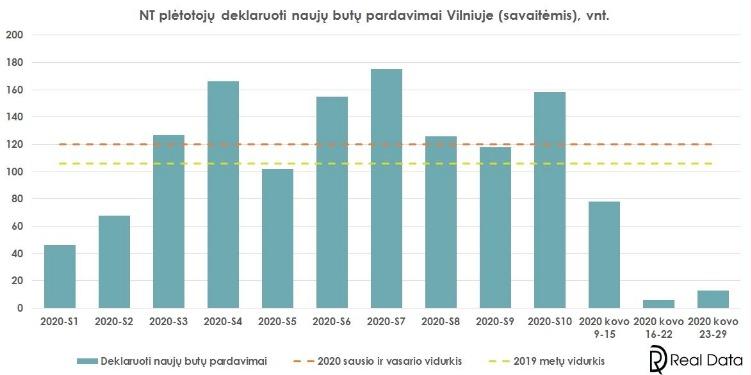 Naujų butų pardavimai Vilniuje (savaitėmis)