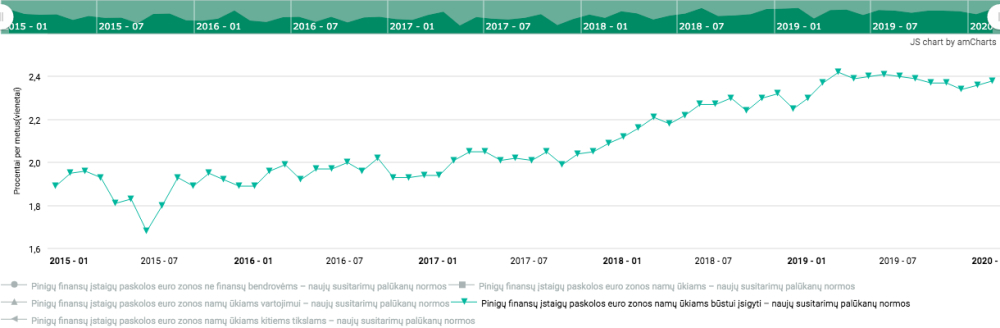 Vidutinės būsto paskolų palūkanos 2015-2020m. (LB duomenys)