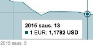 Sausio 13 d. EUR/USD kurso grafikas mini