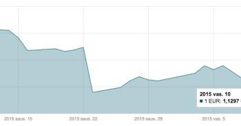 Vasario 10 d. EUR/USD valiutų poros grafikas mini