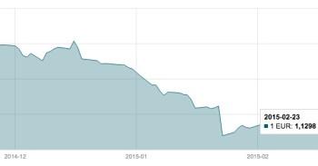 Vasario 23 d. EUR/USD valiutų poros grafikas mini