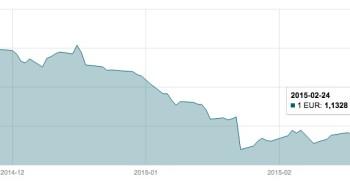 Vasario 24 d. EUR/USD valiutų poros grafikas mini