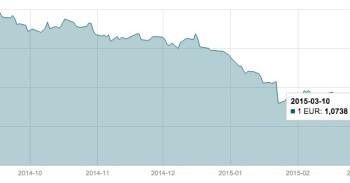 Kovo 10 d. EUR/USD valiutų poros grafikas mini