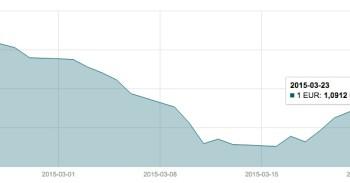 Kovo 23 d. EUR/USD valiutų poros grafikas mini