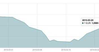 Kovo 25 d. EUR/USD valiutų poros grafikas