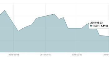 Kovo 3 d. EUR/USD valiutų poros grafikas mini