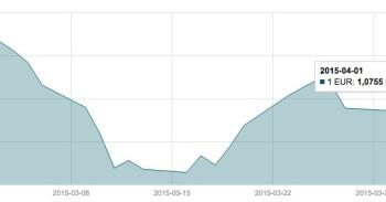 Balandžio 1 d. EUR/USD valiutų poros grafikas mini