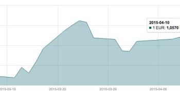 Balandžio 10 d. EUR/USD valiutų poros grafikas mini
