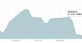 Balandžio 14 d. EUR/USD valiutų poros grafikas mini